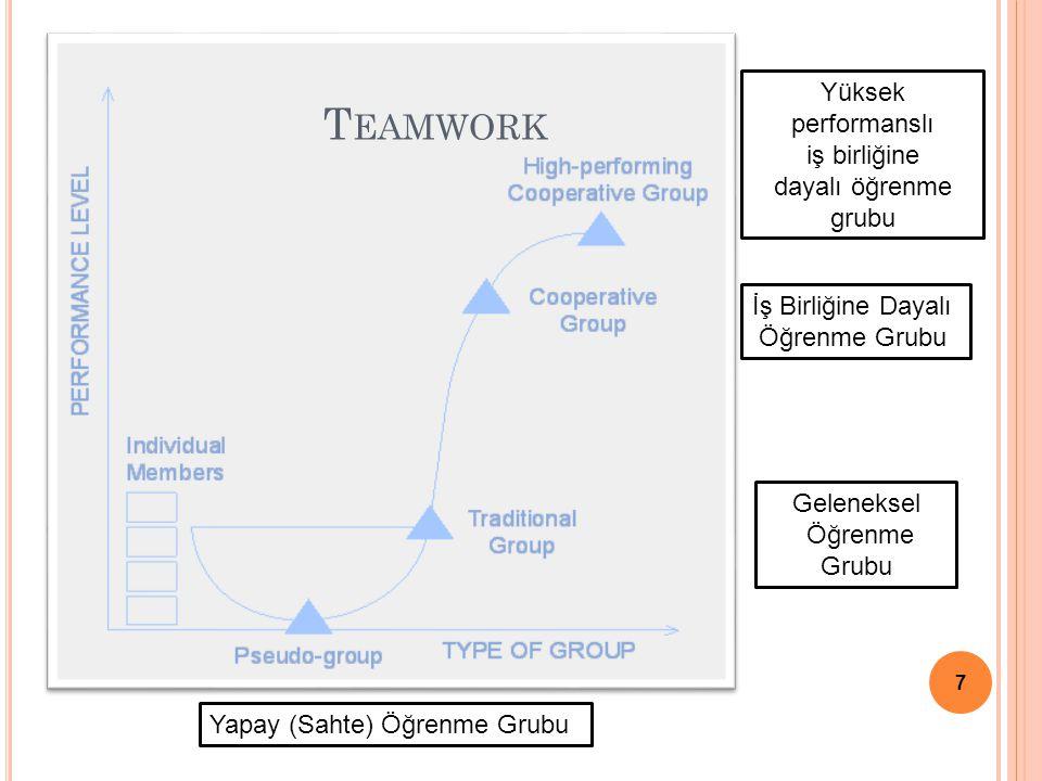Teamwork Yüksek performanslı iş birliğine dayalı öğrenme grubu