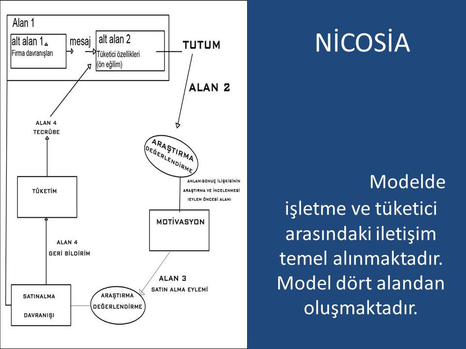 NİCOSİA Modelde işletme ve tüketici arasındaki iletişim temel alınmaktadır.