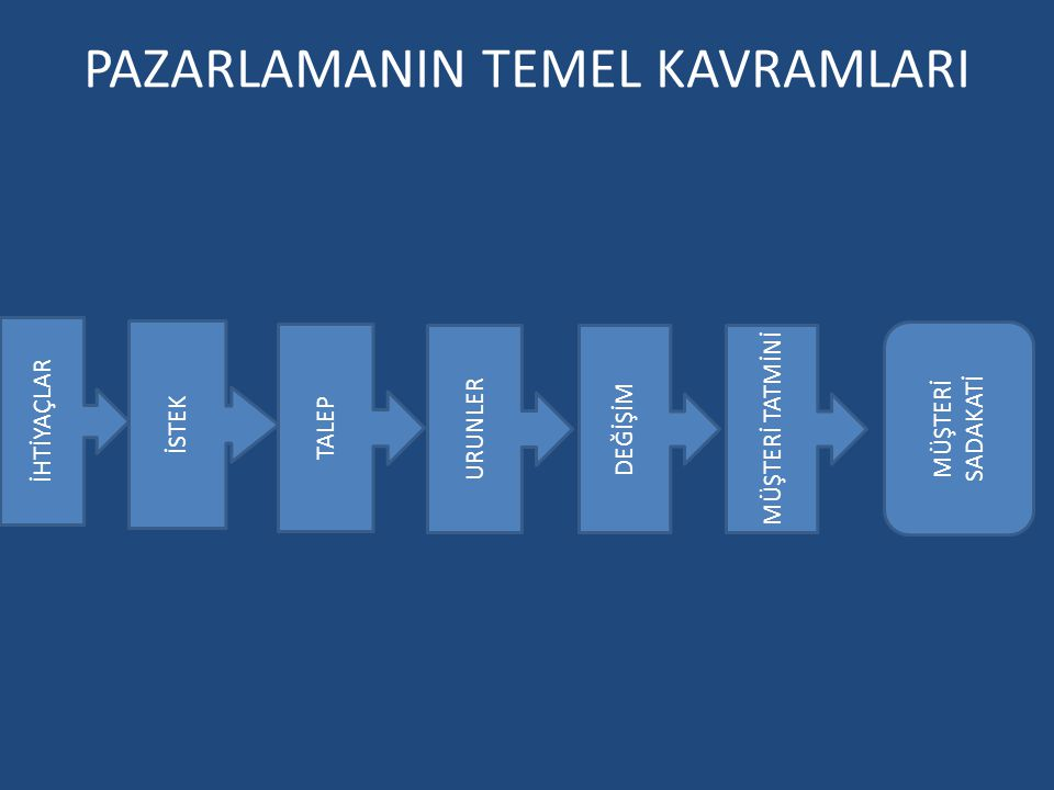 PAZARLAMANIN TEMEL KAVRAMLARI