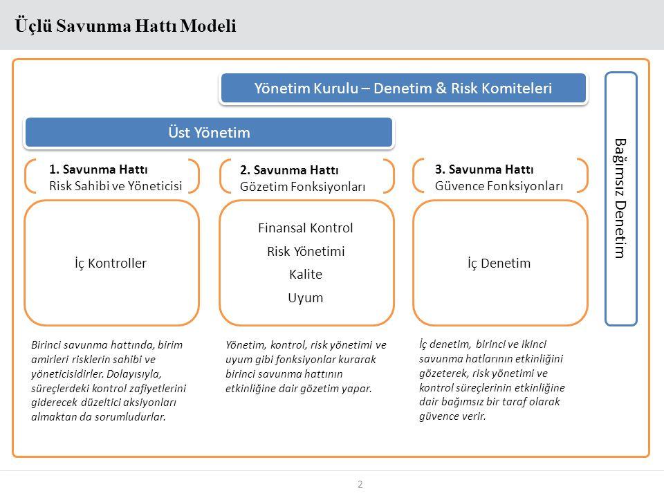Yönetim Kurulu – Denetim & Risk Komiteleri