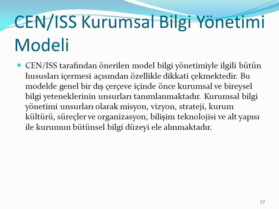 CEN/ISS Kurumsal Bilgi Yönetimi Modeli