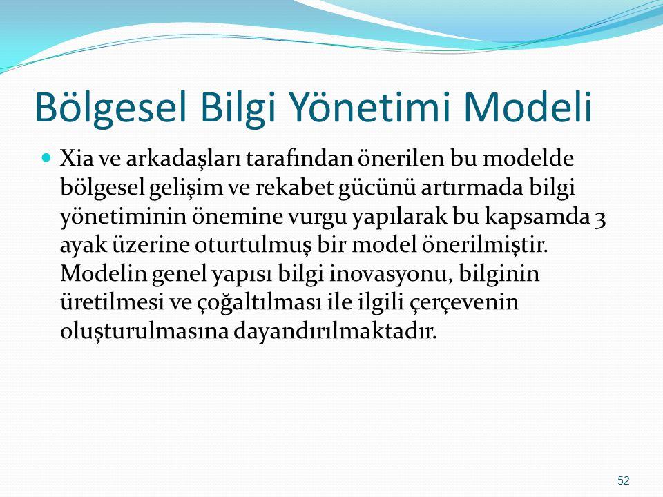 Bölgesel Bilgi Yönetimi Modeli