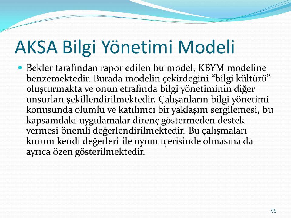 AKSA Bilgi Yönetimi Modeli
