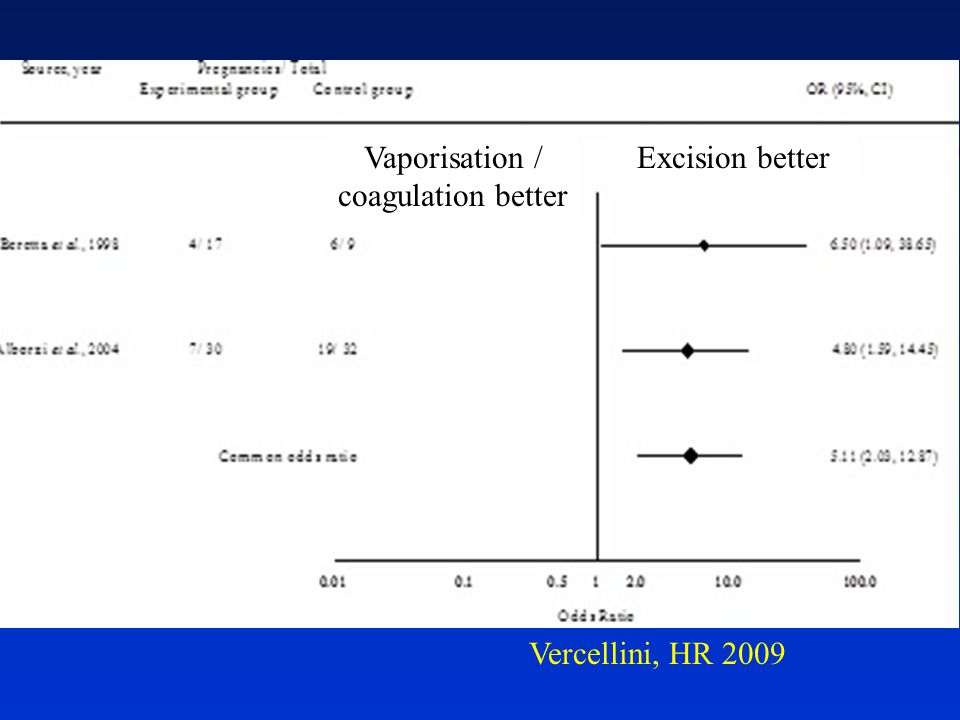 Vaporisation / coagulation better