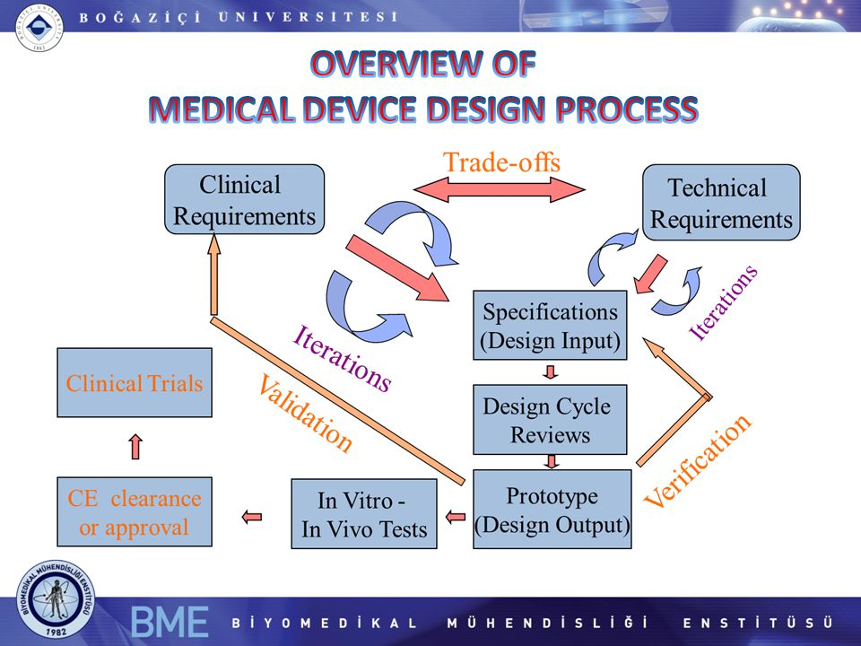 MEDICAL DEVICE DESIGN PROCESS