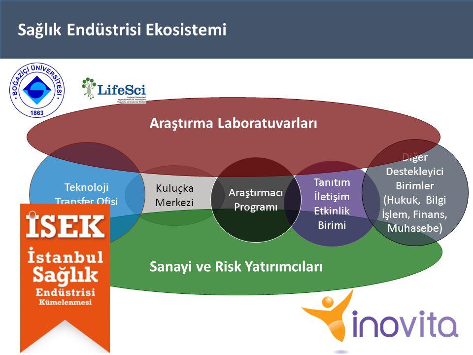 Sanayi ve Risk Yatırımcıları Araştırma Laboratuvarları