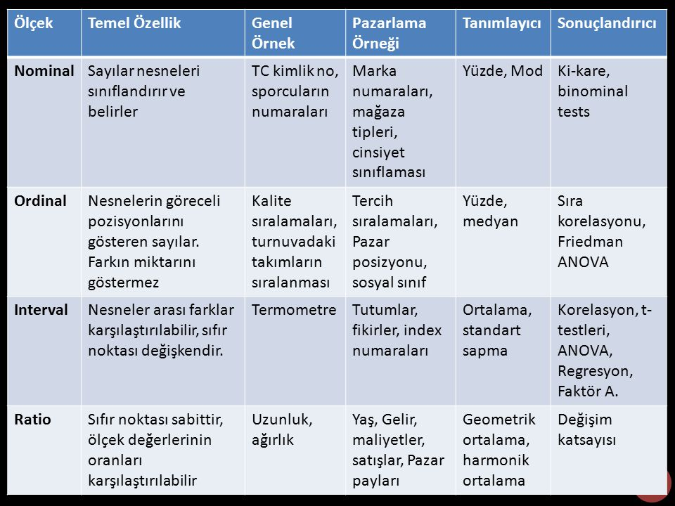 Ölçek Temel Özellik. Genel Örnek. Pazarlama Örneği. Tanımlayıcı. Sonuçlandırıcı. Nominal. Sayılar nesneleri sınıflandırır ve belirler.