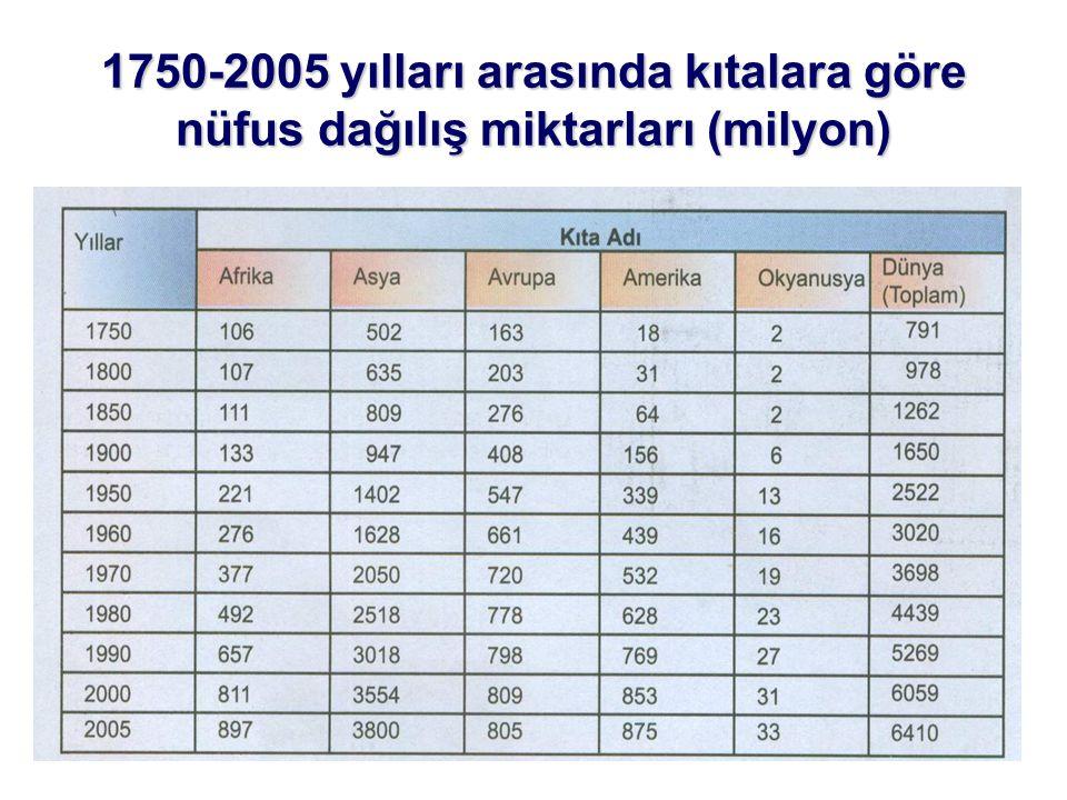 1750-2005 yılları arasında kıtalara göre nüfus dağılış miktarları (milyon)