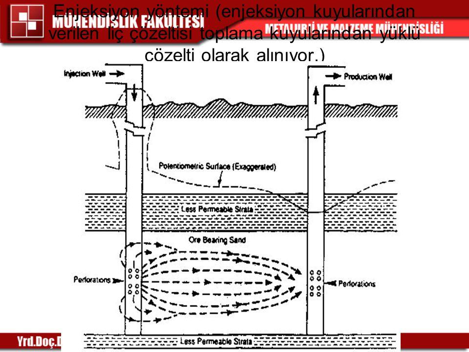 Enjeksiyon yöntemi (enjeksiyon kuyularından verilen liç çözeltisi toplama kuyularından yüklü çözelti olarak alınıyor.)