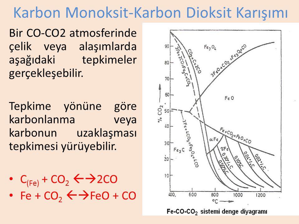 Karbon Monoksit-Karbon Dioksit Karışımı