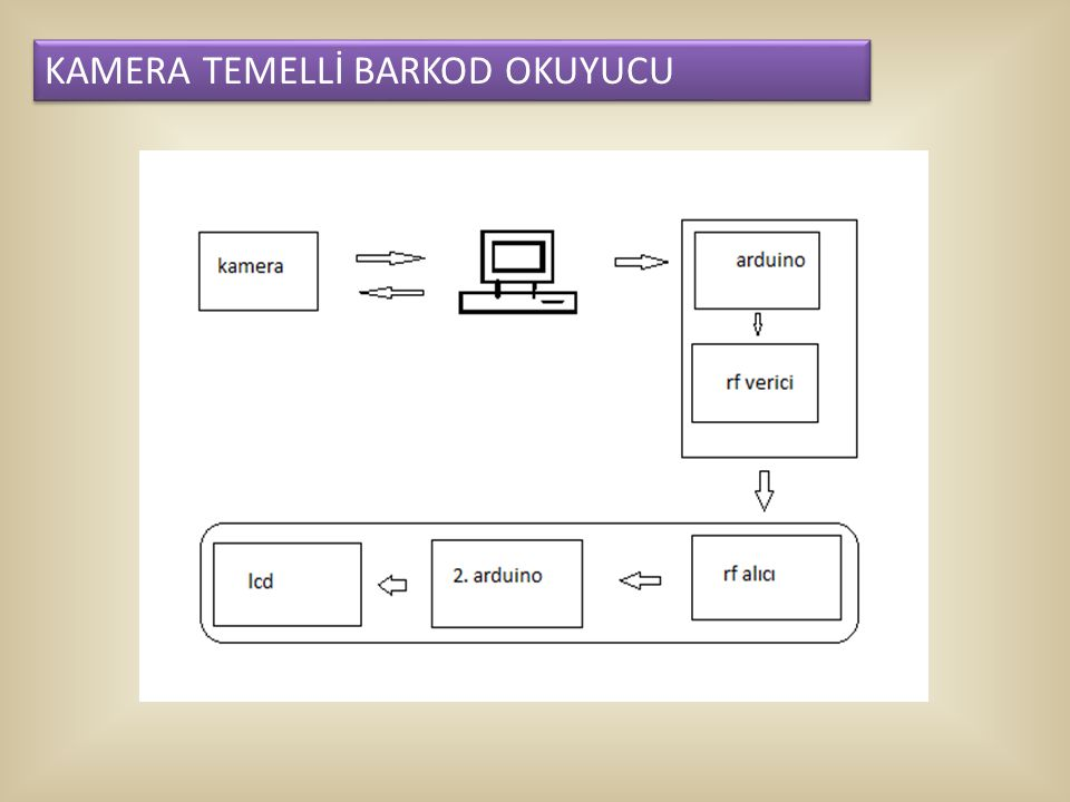 KAMERA TEMELLİ BARKOD OKUYUCU