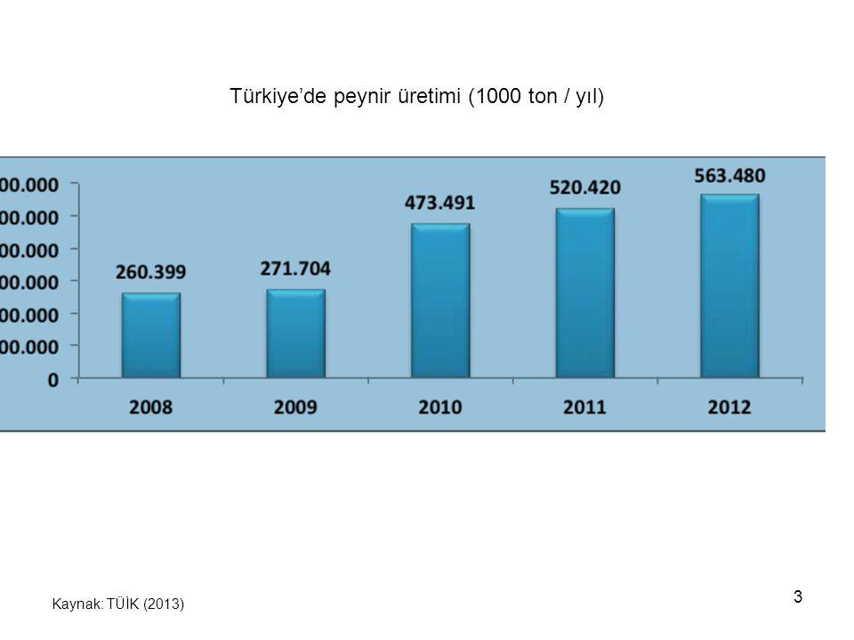 Türkiye'de peynir üretimi (1000 ton / yıl)