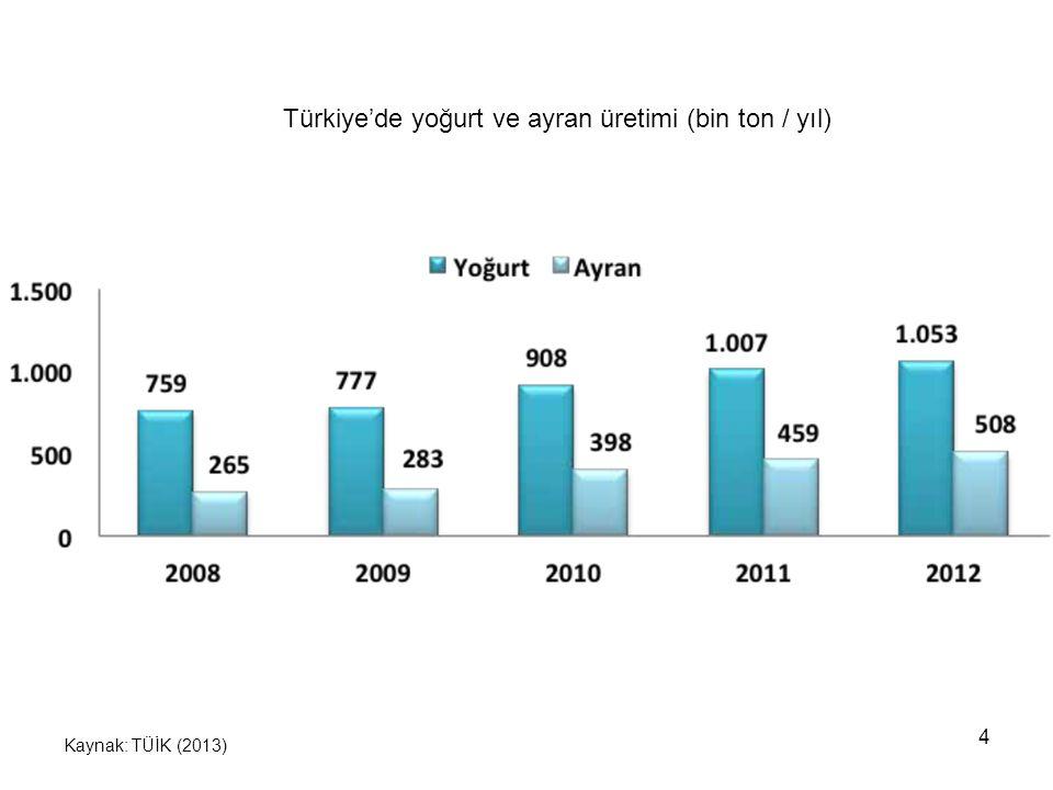 Türkiye'de yoğurt ve ayran üretimi (bin ton / yıl)