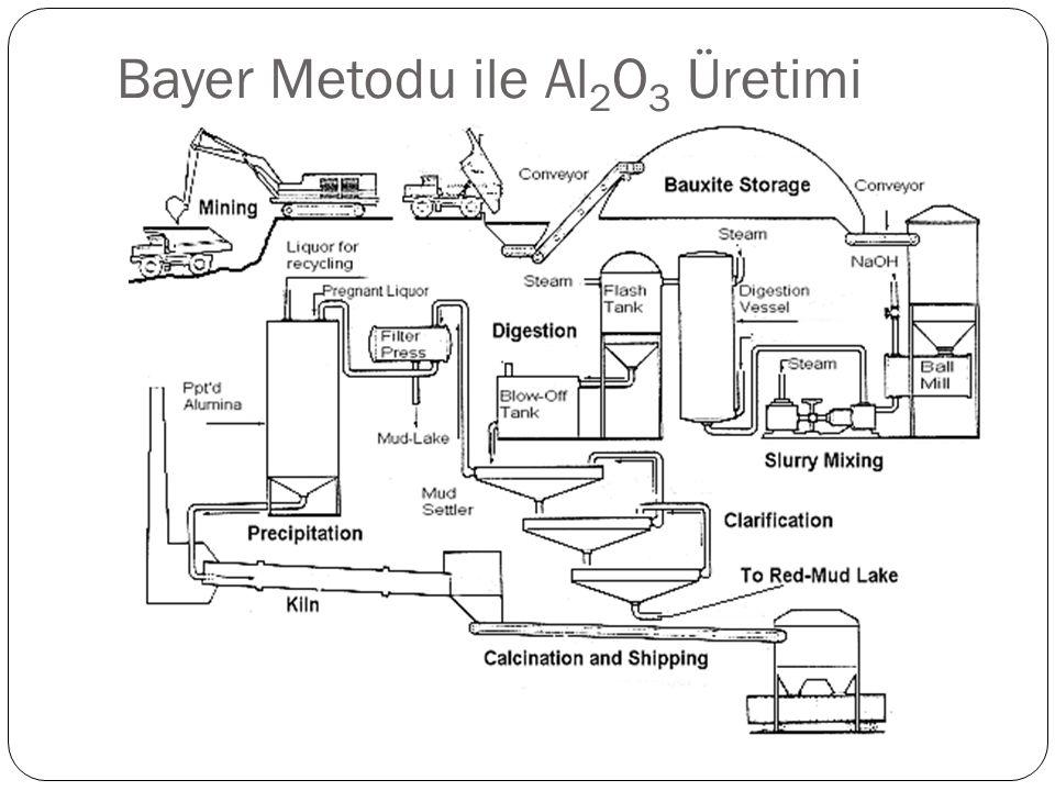 Bayer Metodu ile Al2O3 Üretimi