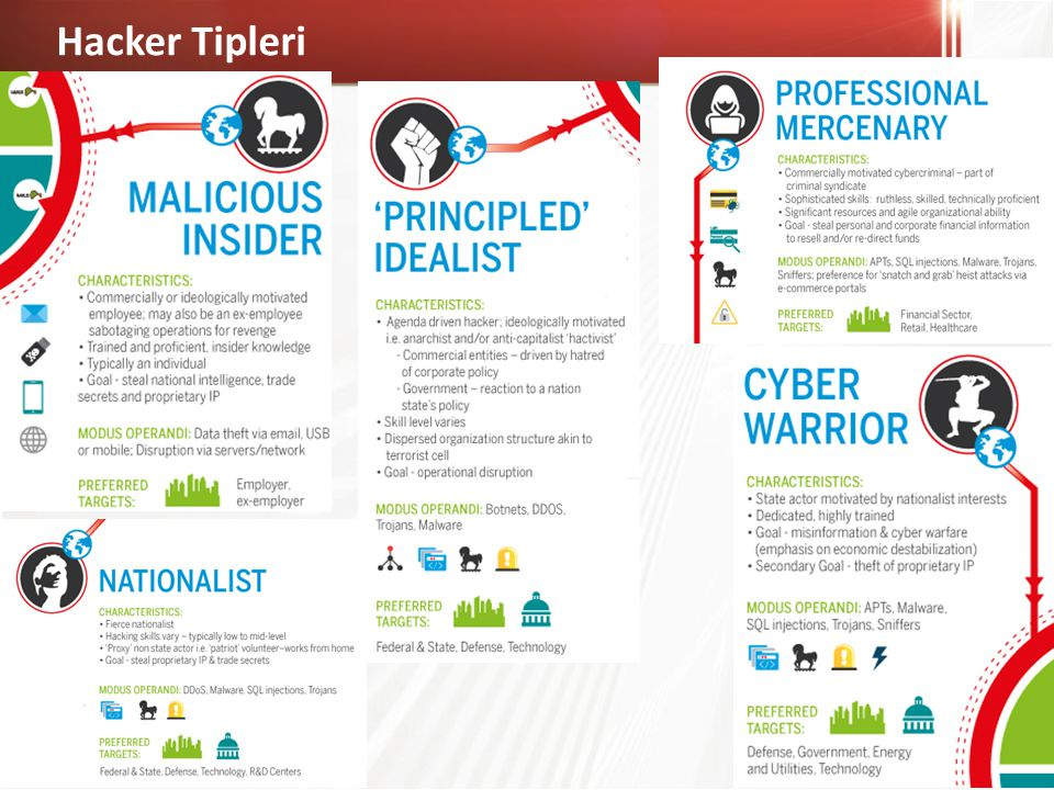 Hacker Tipleri