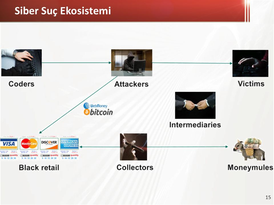 Siber Suç Ekosistemi