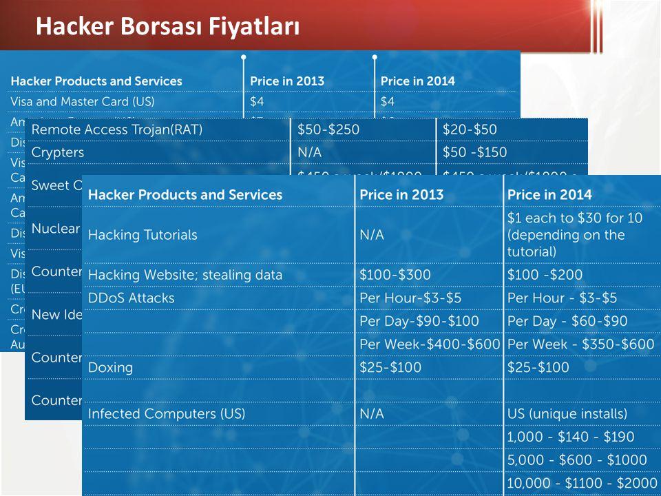 Hacker Borsası Fiyatları