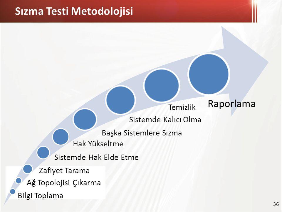 Sızma Testi Metodolojisi