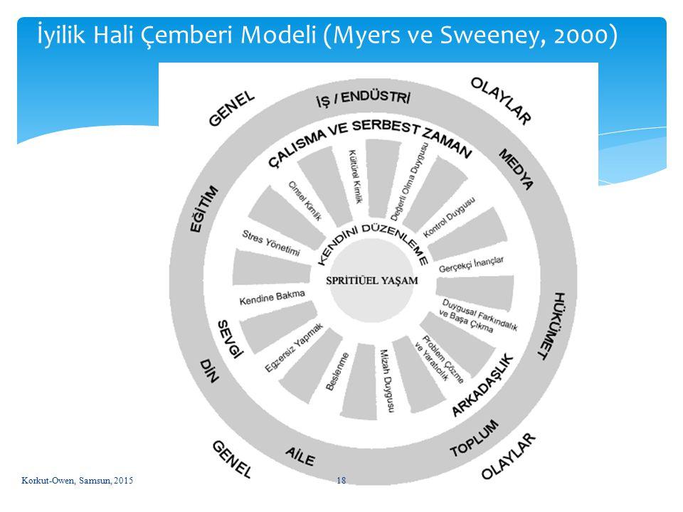 İyilik Hali Çemberi Modeli (Myers ve Sweeney, 2000)