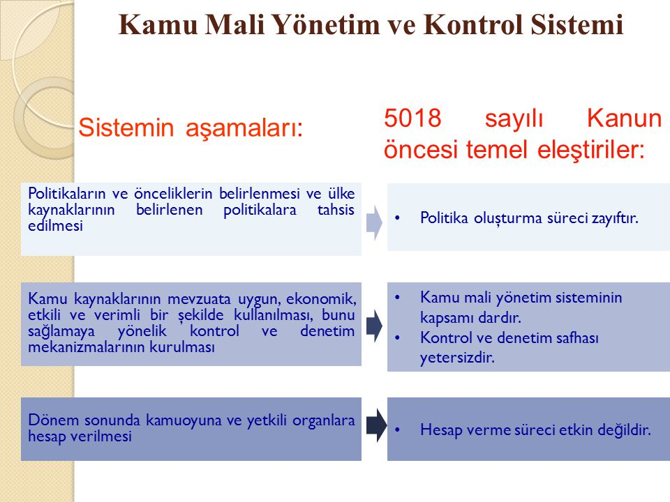 Kamu Mali Yönetim ve Kontrol Sistemi