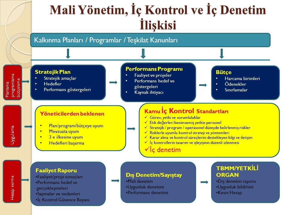 Mali Yönetim, İç Kontrol ve İç Denetim İlişkisi
