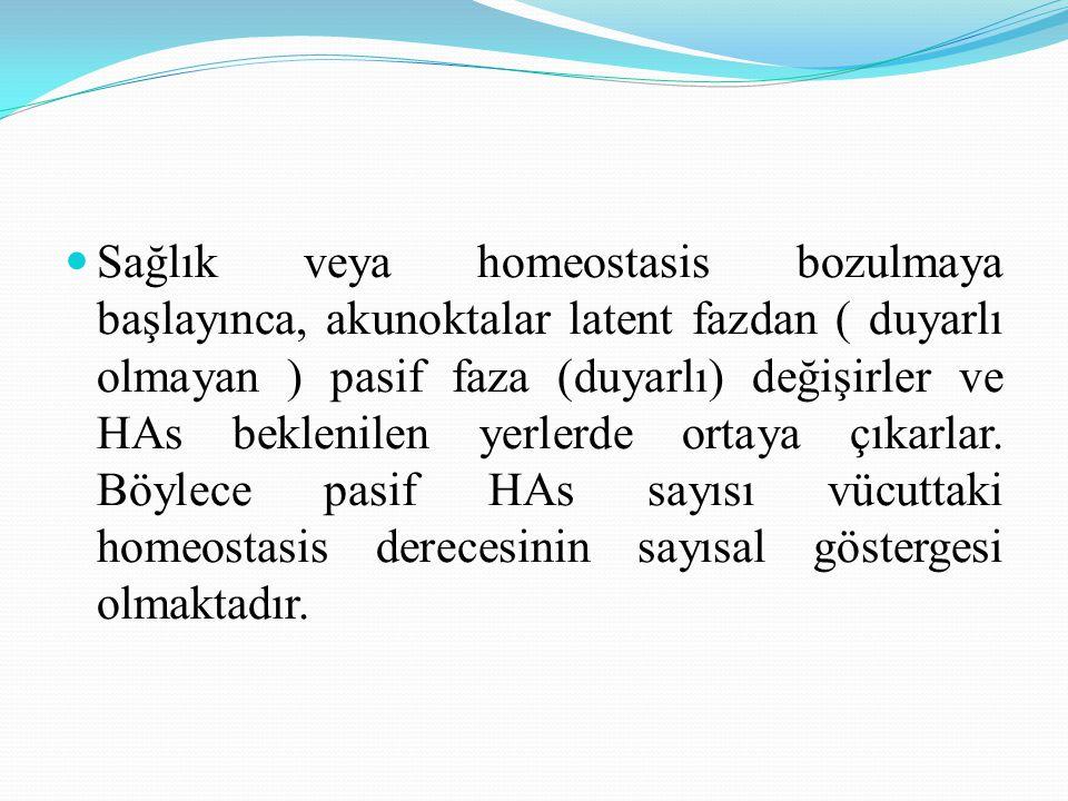 Sağlık veya homeostasis bozulmaya başlayınca, akunoktalar latent fazdan ( duyarlı olmayan ) pasif faza (duyarlı) değişirler ve HAs beklenilen yerlerde ortaya çıkarlar.