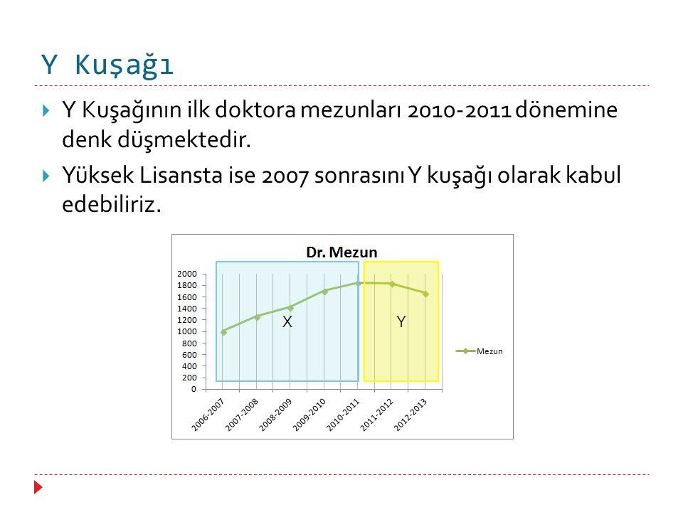 Y Kuşağı Y Kuşağının ilk doktora mezunları 2010-2011 dönemine denk düşmektedir.
