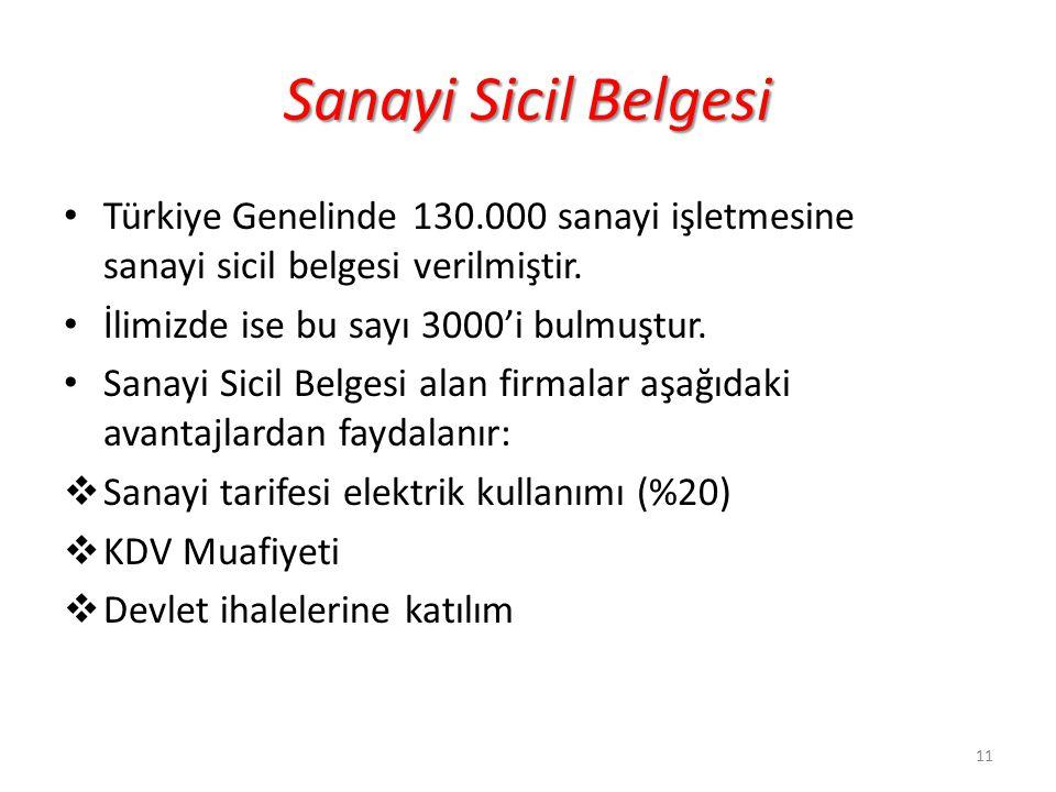 Sanayi Sicil Belgesi Türkiye Genelinde 130.000 sanayi işletmesine sanayi sicil belgesi verilmiştir.