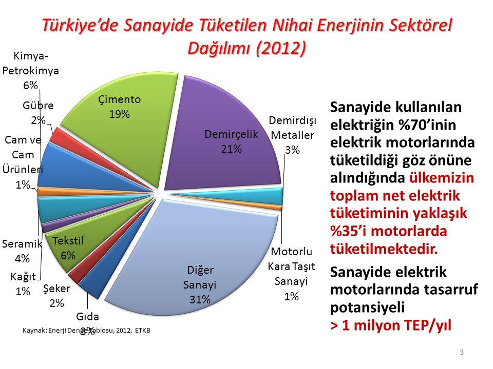 Türkiye'de Sanayide Tüketilen Nihai Enerjinin Sektörel Dağılımı (2012)