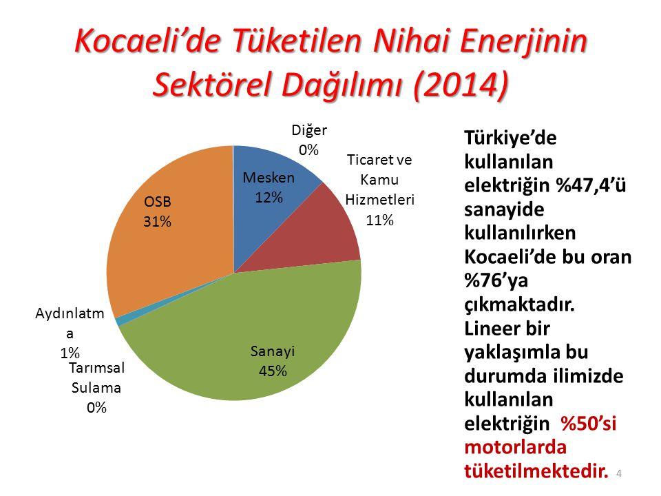 Kocaeli'de Tüketilen Nihai Enerjinin Sektörel Dağılımı (2014)