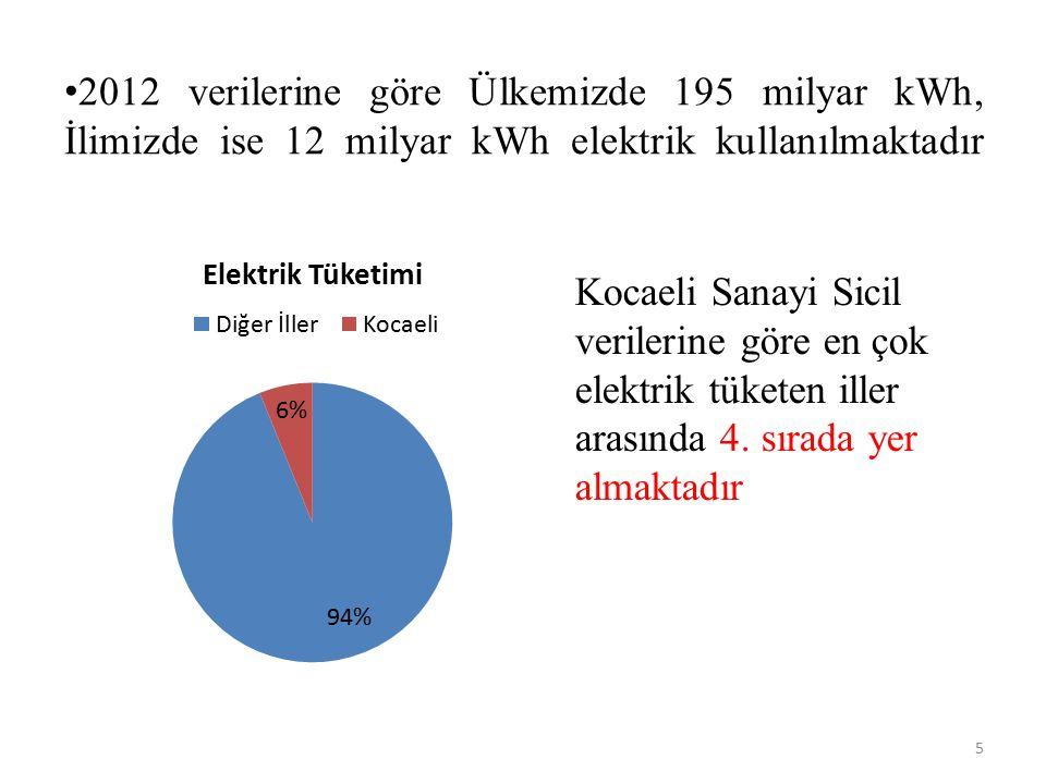 2012 verilerine göre Ülkemizde 195 milyar kWh, İlimizde ise 12 milyar kWh elektrik kullanılmaktadır