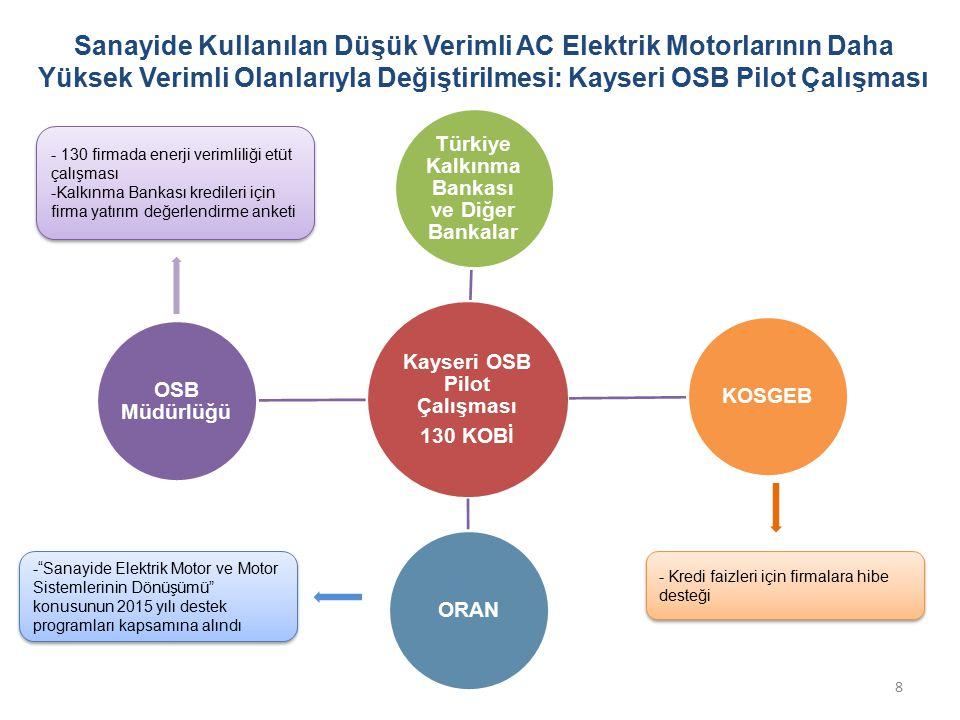 Kayseri OSB Pilot Çalışması Türkiye Kalkınma Bankası ve Diğer Bankalar