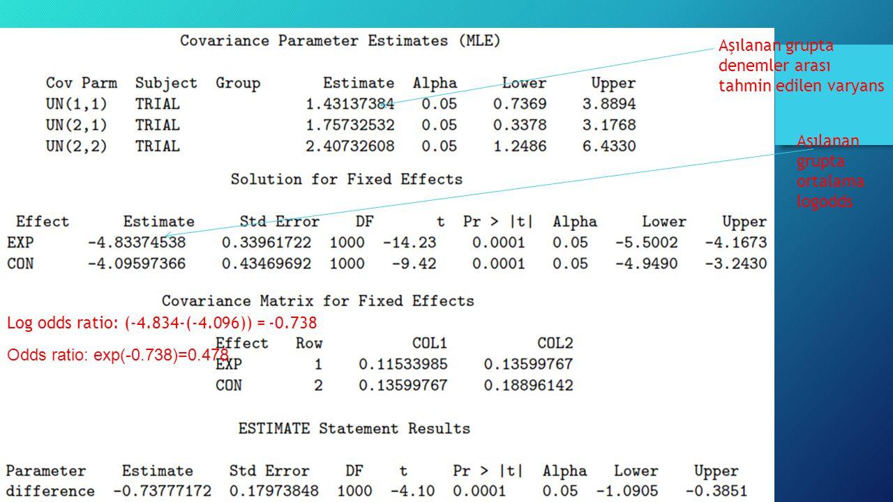 Örnek Aşılanan grupta denemler arası tahmin edilen varyans