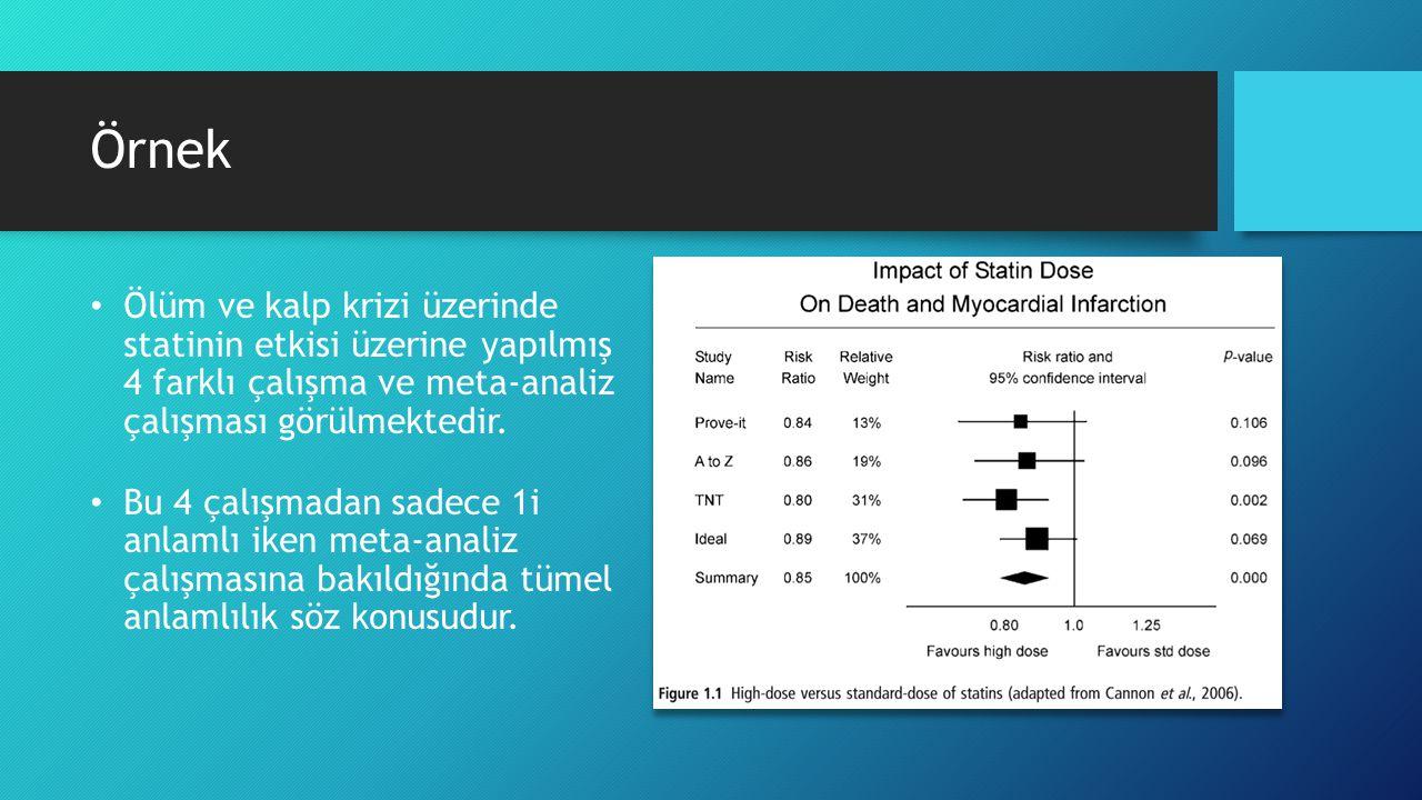 Örnek Ölüm ve kalp krizi üzerinde statinin etkisi üzerine yapılmış 4 farklı çalışma ve meta-analiz çalışması görülmektedir.