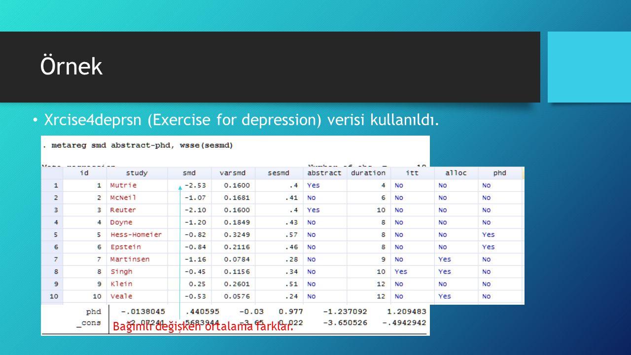 Örnek Xrcise4deprsn (Exercise for depression) verisi kullanıldı.