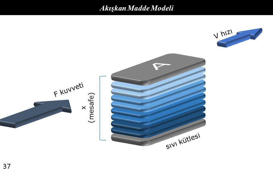 Akışkan Madde Modeli V hızı A F kuvveti (mesafe) x sıvı kütlesi 37