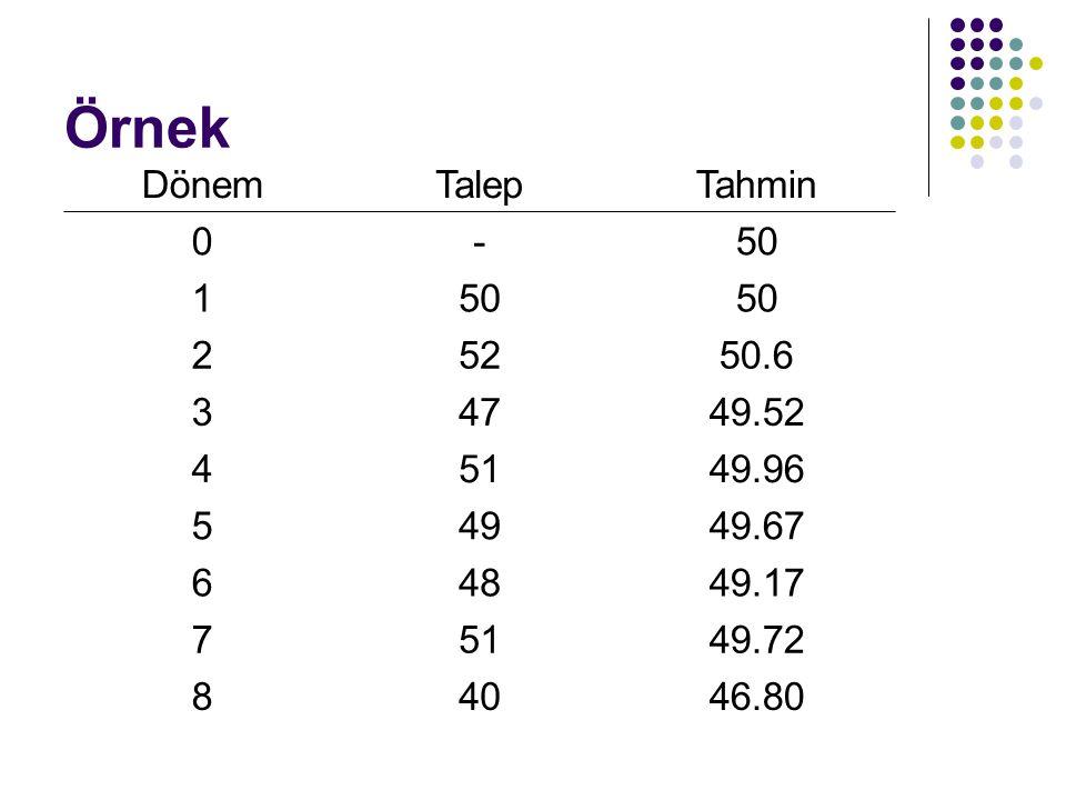 Örnek Dönem Talep Tahmin - 50 1 2 52 50.6 3 47 49.52 4 51 49.96 5 49
