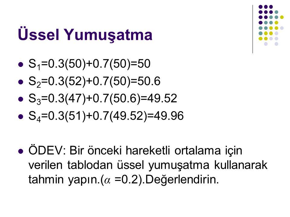 Üssel Yumuşatma S1=0.3(50)+0.7(50)=50 S2=0.3(52)+0.7(50)=50.6
