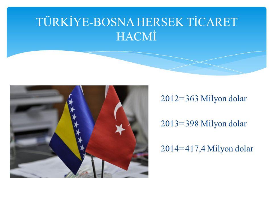 TÜRKİYE-BOSNA HERSEK TİCARET HACMİ