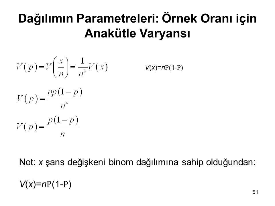 Dağılımın Parametreleri: Örnek Oranı için Anakütle Varyansı
