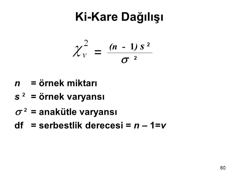 = Ki-Kare Dağılışı 2 2 = anakütle varyansı (n - 1) s 2