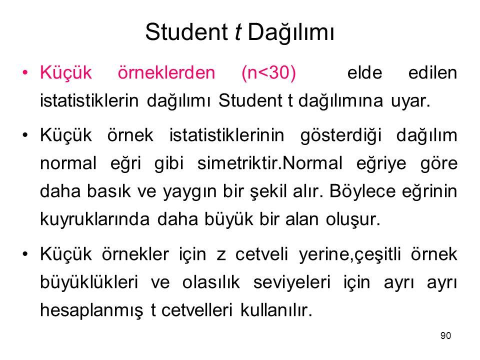 Student t Dağılımı Küçük örneklerden (n<30) elde edilen istatistiklerin dağılımı Student t dağılımına uyar.