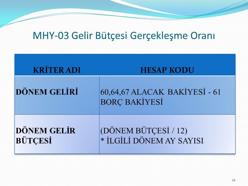 MHY-03 Gelir Bütçesi Gerçekleşme Oranı