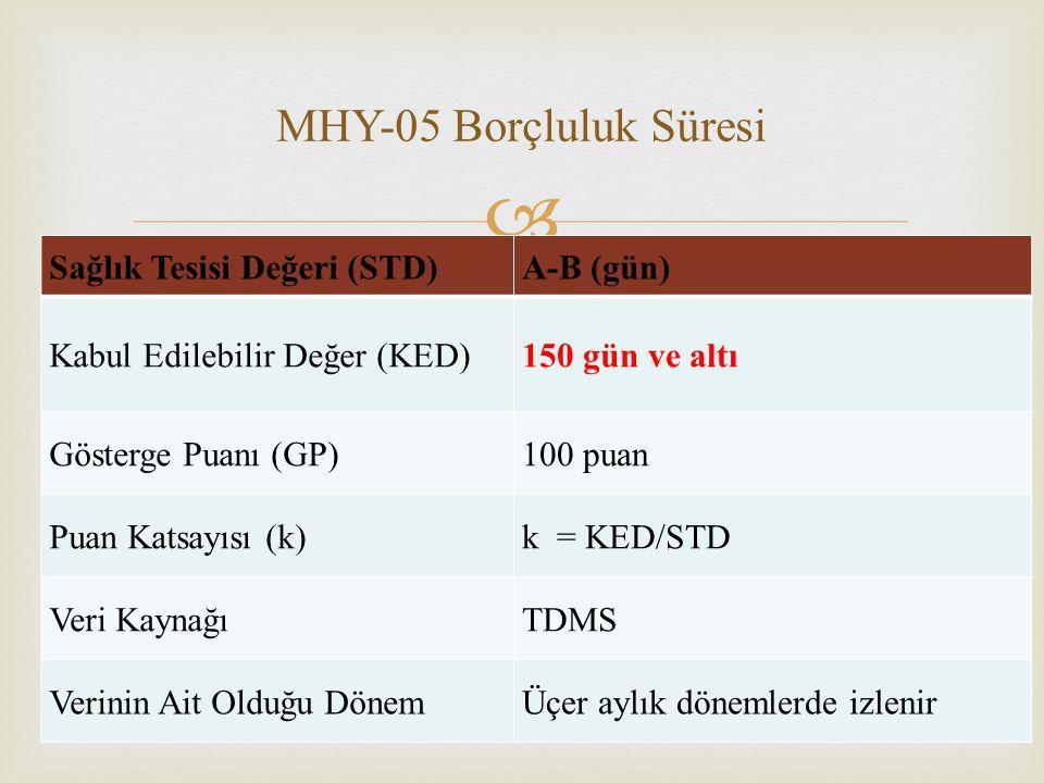 MHY-05 Borçluluk Süresi Sağlık Tesisi Değeri (STD) A-B (gün)