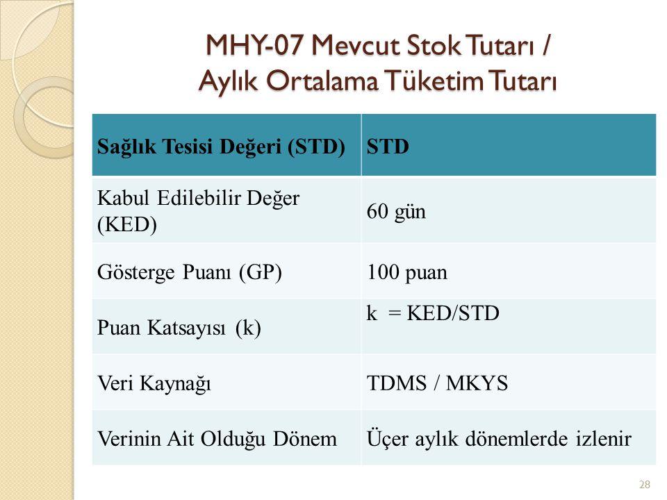 MHY-07 Mevcut Stok Tutarı / Aylık Ortalama Tüketim Tutarı