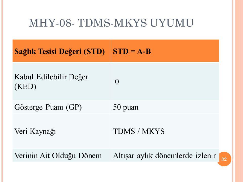 MHY-08- TDMS-MKYS UYUMU Sağlık Tesisi Değeri (STD) STD = A-B