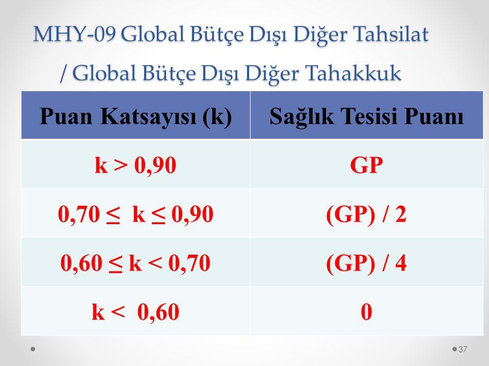 Puan Katsayısı (k) Sağlık Tesisi Puanı k > 0,90 GP 0,70 ≤ k ≤ 0,90