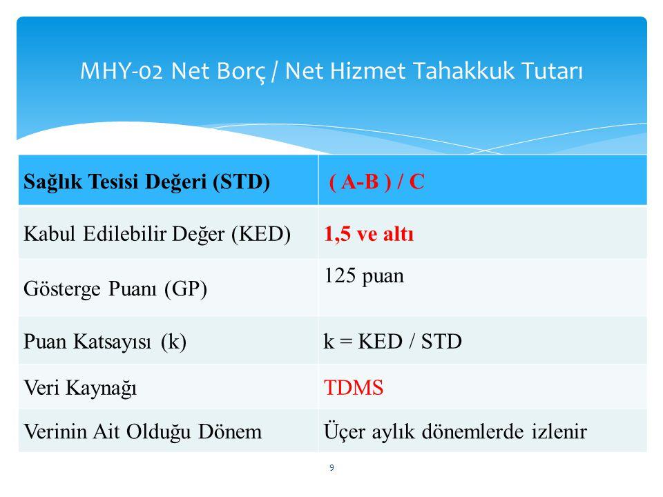 MHY-02 Net Borç / Net Hizmet Tahakkuk Tutarı