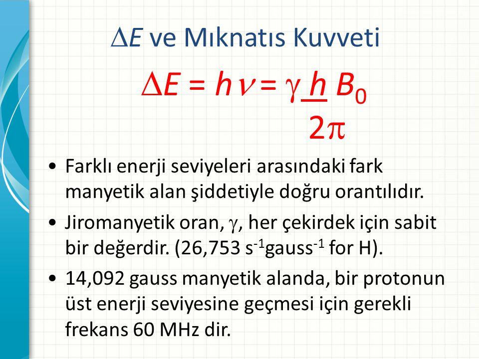 E = h =  h B0 2 E ve Mıknatıs Kuvveti