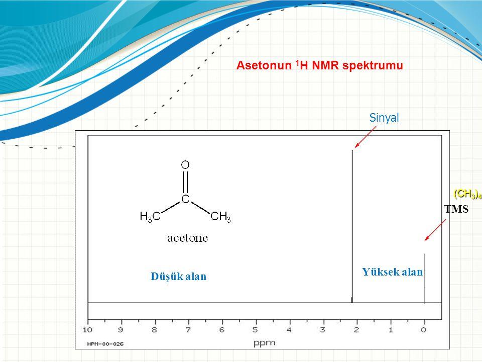 Asetonun 1H NMR spektrumu